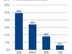碳中和 中国的雄心与软肋