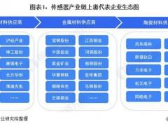 传感器产业链代表企业全景生态图